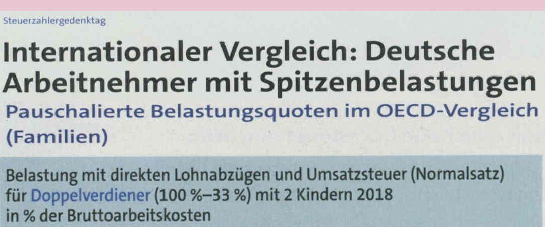 Steuerbelastung der deutschen Arbeitnehmer im internationalen Vergleich